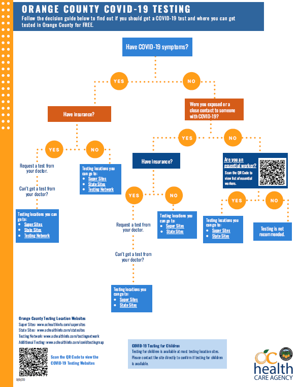 Testing Location Flowchart