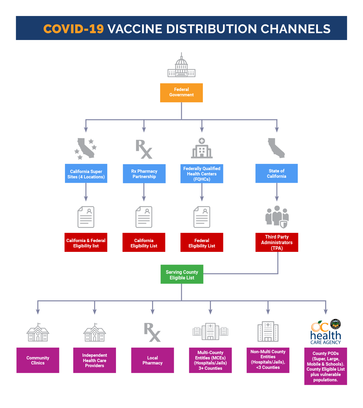 Vaccine Distribution